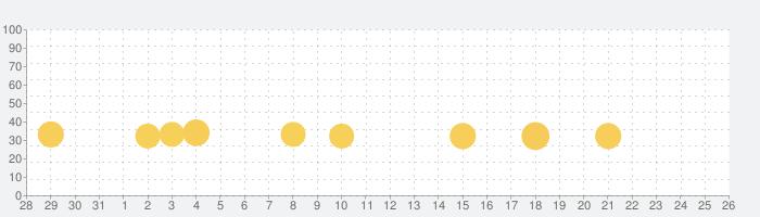 はたらくくるまゴーゴーの話題指数グラフ(9月26日(日))