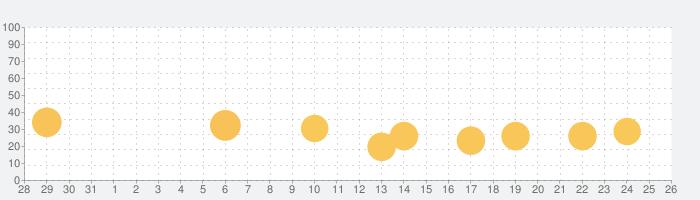 THE COUPLE (カップル)の話題指数グラフ(1月26日(火))