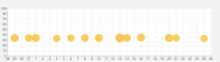 ディズニー マジカルえほんワールドの話題指数グラフ(9月26日(日))