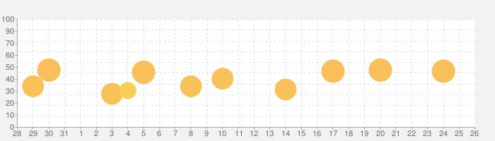 Ulyssesの話題指数グラフ(9月26日(土))