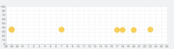 刻のイシュタリア 【美少女育成×カードゲームRPG】の話題指数グラフ(11月26日(木))