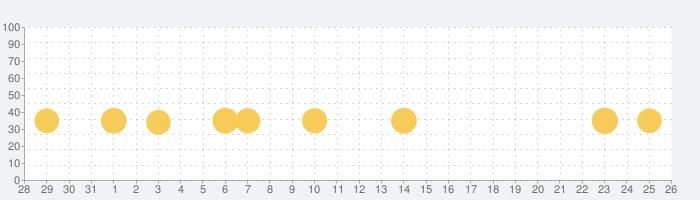 CSR Racing 2の話題指数グラフ(9月26日(日))