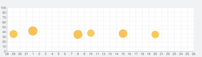 マチイロ: 自治体のニュースで住むまちをもっと好きになるの話題指数グラフ(9月26日(土))