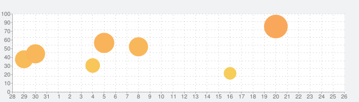 日本棋院 張栩の黒猫のヨンロの話題指数グラフ(9月26日(日))