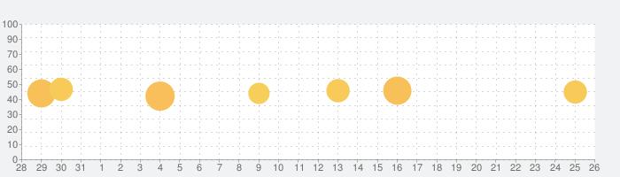 Mobile Scanner - 書類やフォトスキャンの話題指数グラフ(1月26日(火))