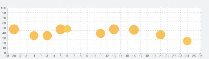 FilmoraGo for iPadの話題指数グラフ(1月26日(火))
