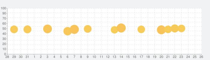 数学検索アプリ-クァンダ Qandaの話題指数グラフ(9月26日(土))