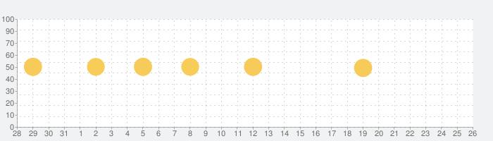 Weblio国語辞典 - 便利な百科事典/辞書アプリの話題指数グラフ(9月26日(土))