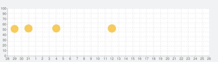 Tandem - ネイティブの友達づくり&外国語会話の話題指数グラフ(9月26日(日))