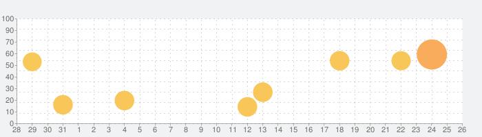 MarineTraffic - Ship Trackingの話題指数グラフ(9月26日(土))
