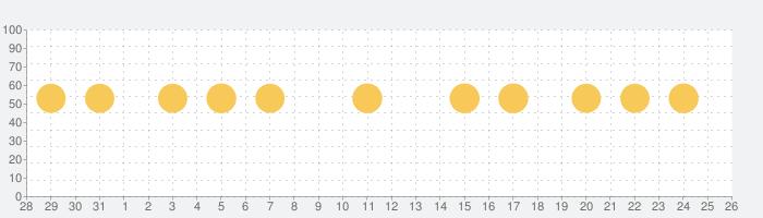 気象ライブ - 地域の天気予報の話題指数グラフ(11月26日(木))