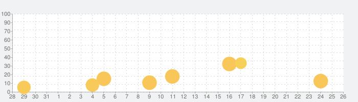 フリップ・トリックスターの話題指数グラフ(9月26日(土))