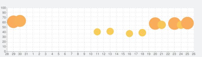 Mildom(ミルダム) ゲーム実況・ライブ配信アプリの話題指数グラフ(9月26日(日))