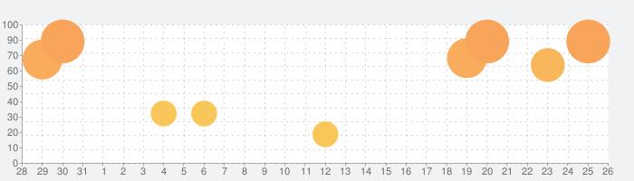トッカ・ラボ (Toca Lab: Elements)の話題指数グラフ(9月26日(日))