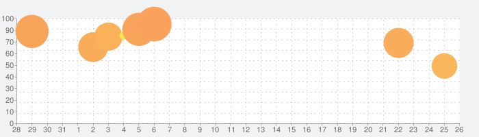 MachineriesWarの話題指数グラフ(9月26日(土))