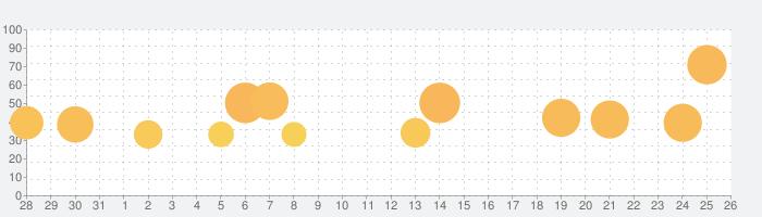 クラッシュ・ロワイヤル (Clash Royale)の話題指数グラフ(9月26日(日))