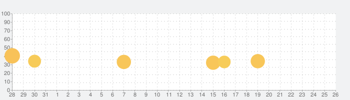 Cartographersの話題指数グラフ(9月26日(土))