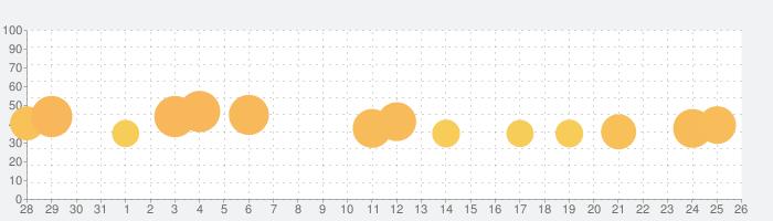 いつどこでオンラインの話題指数グラフ(9月26日(土))