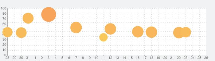 Gorogoaの話題指数グラフ(9月26日(日))