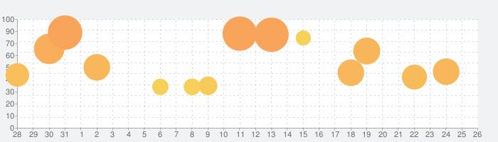 Tropicoの話題指数グラフ(9月26日(日))