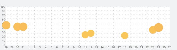 タンクスターズ (Tank Stars)の話題指数グラフ(9月26日(日))