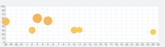 隠れん坊 オンラインの話題指数グラフ(9月26日(日))