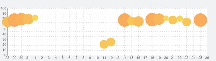 AFK アリーナの話題指数グラフ(9月26日(日))