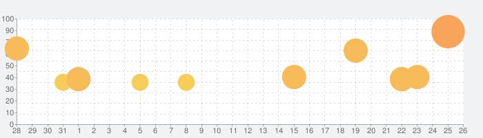 ミニ四駆 超速グランプリの話題指数グラフ(9月26日(日))