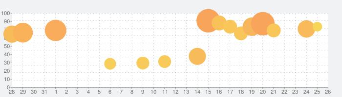 三国覇王戦記~乱世の系譜~の話題指数グラフ(9月26日(日))