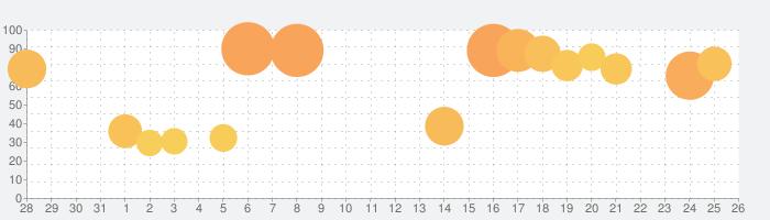 天地の如く~激乱の三国志~の話題指数グラフ(9月26日(日))