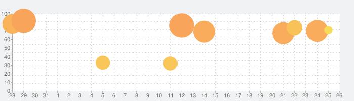Toca Life: Neighborhoodの話題指数グラフ(9月26日(日))