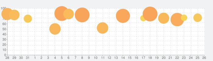 FINAL FANTASY III (3D REMAKE)の話題指数グラフ(9月26日(日))