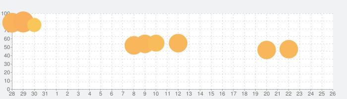 もちこねの話題指数グラフ(9月26日(土))