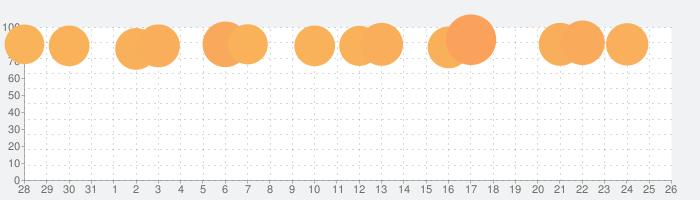 Google Earthの話題指数グラフ(9月26日(日))