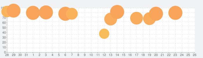 ドラゴンクエストモンスターズテリーのワンダーランドRETROの話題指数グラフ(2月26日(金))