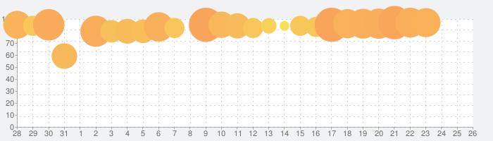 ジャンプチ ヒーローズ 700万DL突破 週刊少年ジャンプのパズルRPGの話題指数グラフ(2月26日(水))