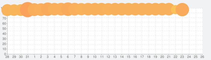 ファイアーエムブレム  ヒーローズの話題指数グラフ(9月26日(日))