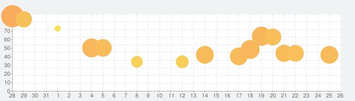 デュエル・マスターズ プレイスの話題指数グラフ(9月26日(日))