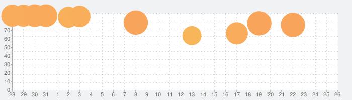 Dead Cellsの話題指数グラフ(9月26日(土))