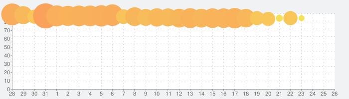 ファントム オブ キル 【無料本格シミュレーションRPG】の話題指数グラフ(11月26日(木))