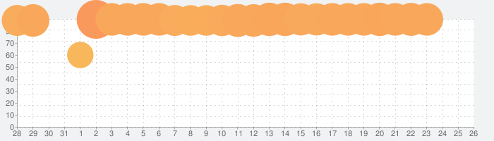 パズル&ドラゴンズの話題指数グラフ(2月26日(水))