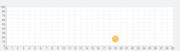 戦国村を作ろう!目指せ戦国武将と天下統一★稲刈り・戦バトルで城下町育成の話題指数グラフ(3月29日(日))