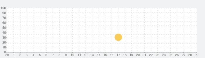 Big Fish Casino:本場ラスベガスのカジノ&スロットマシンをプレイの話題指数グラフ(3月29日(日))