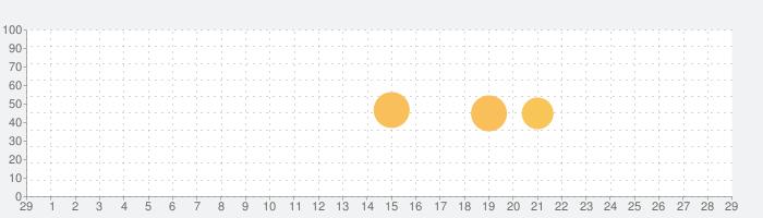 ЯРКСИ Максимумの話題指数グラフ(3月29日(日))