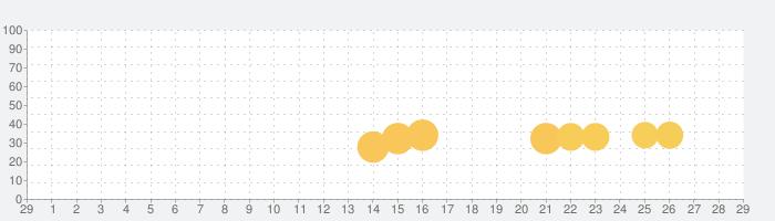 脱出ゲーム Villa Maldivesの話題指数グラフ(3月29日(日))