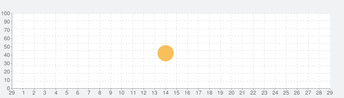 St. Josemariaの話題指数グラフ(3月29日(日))