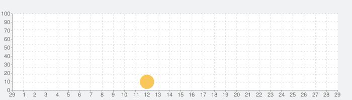 機動都市X:スーパーメカシティの話題指数グラフ(3月29日(日))