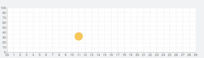 ゴジラディフェンスフォースの話題指数グラフ(3月29日(日))