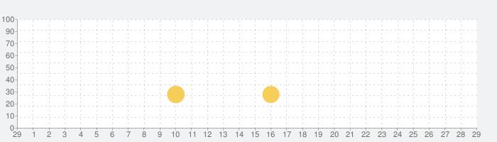 ベン:10 Up to Speedの話題指数グラフ(3月29日(日))