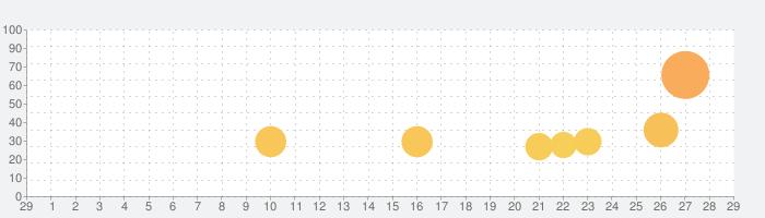 欅のキセキの話題指数グラフ(3月29日(日))